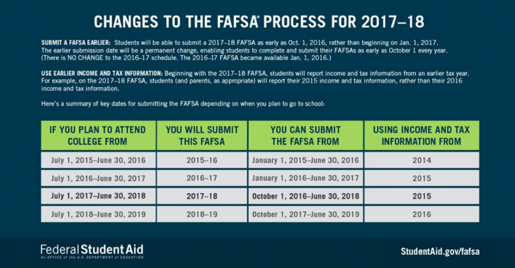 Recent Department of Education rule changes allow students to apply for FAFSA three months earlier than previously available.