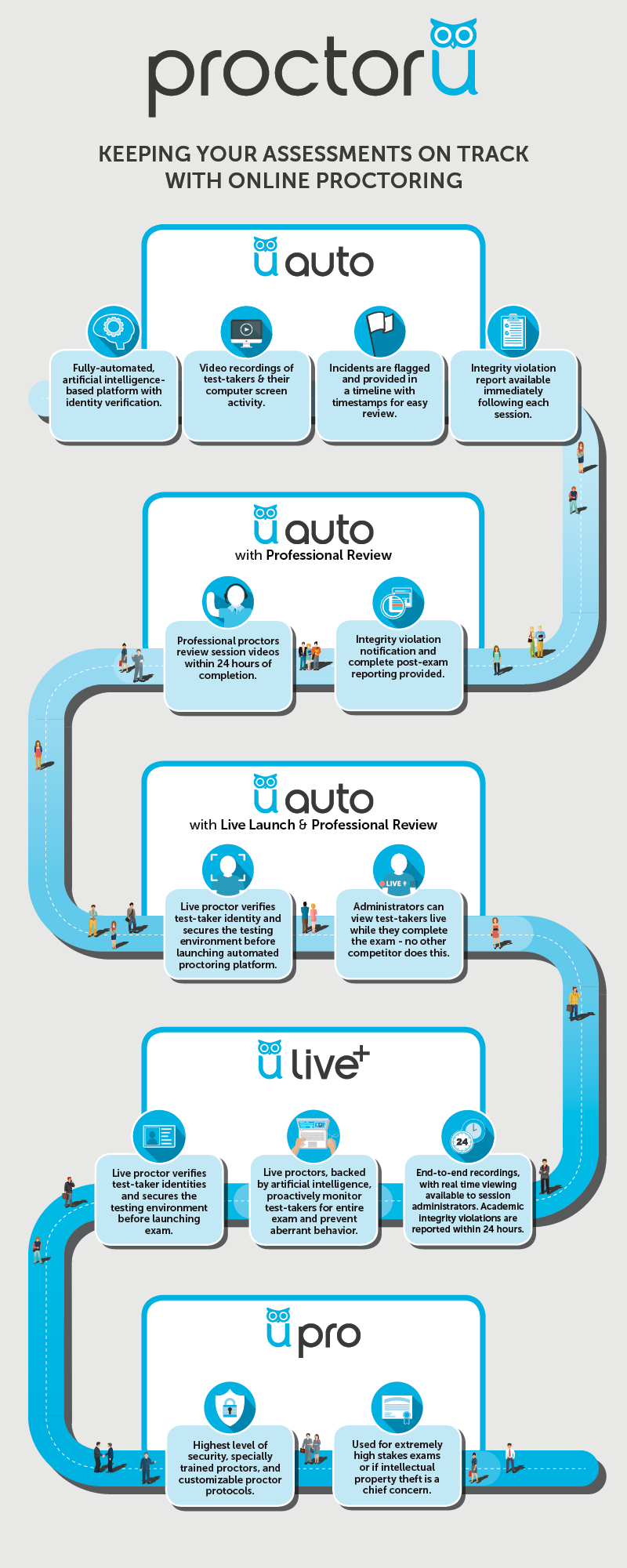 Keeping your assessments on track with online proctoring infographic